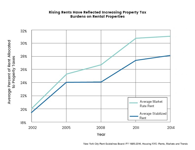 Figure 4 1 As New York City S Budget Has Grown To Unprecedented Levels It Increasingly Relied On Property Taxes A Portion Of The